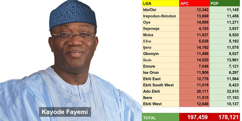 Kayode-fayemi-with-results