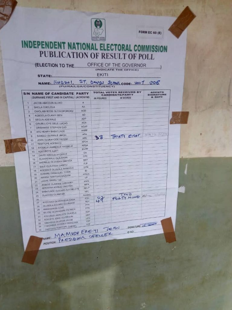 Ekiti Election Results