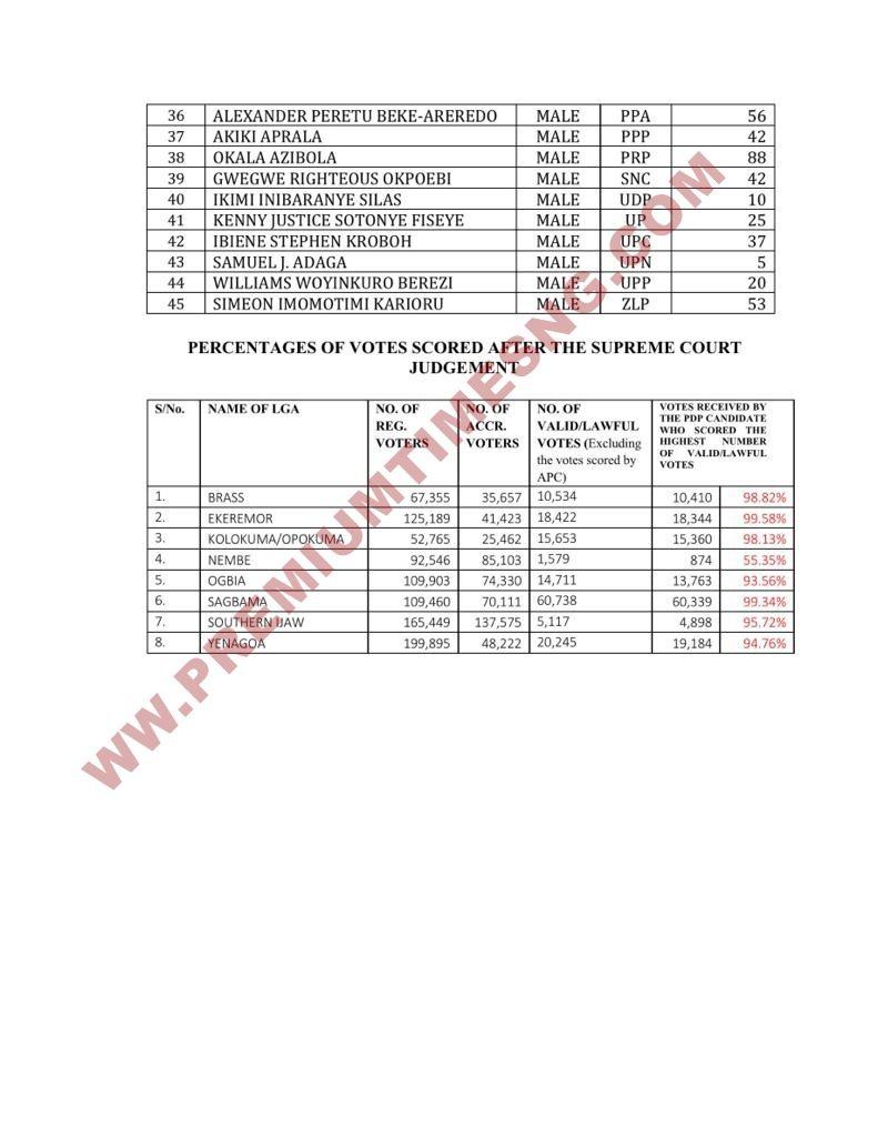 Bayelsa Governorship Result